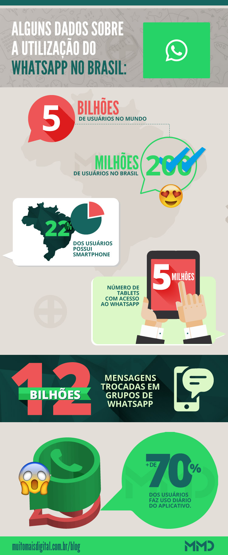 c2b269b1e 10 Dicas para utilizar o Whatsapp no seu Marketing!