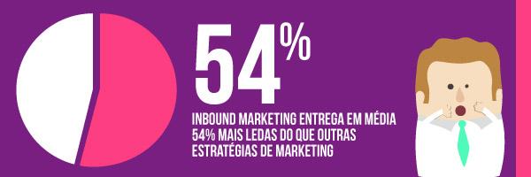 estrategias eficazes para ganhar dinheiro com seu site_54 inbound marketing
