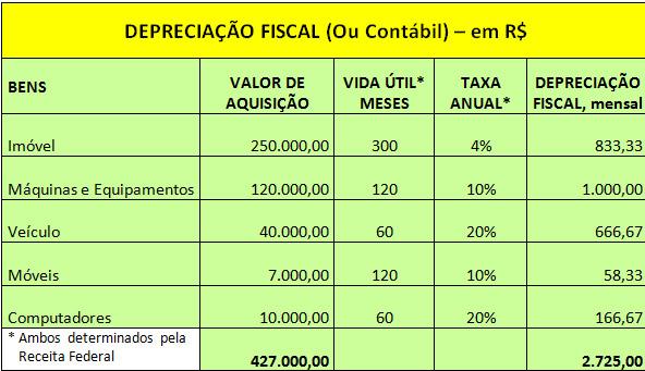 Planilha de Cálculo de Depreciação Fiscal