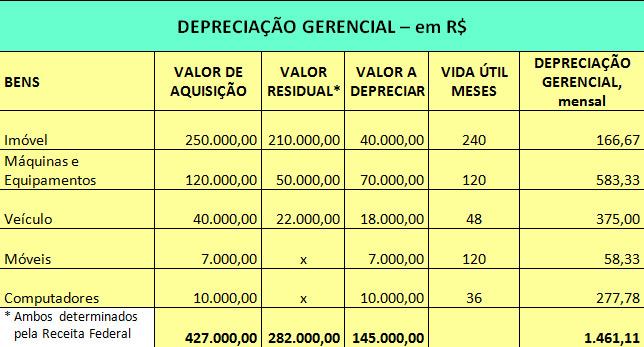 Planilha de Cálculo de Depreciação Gerencial