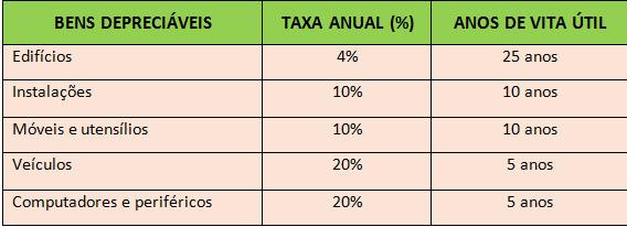 Tabela de Depreciação da Receita Federal