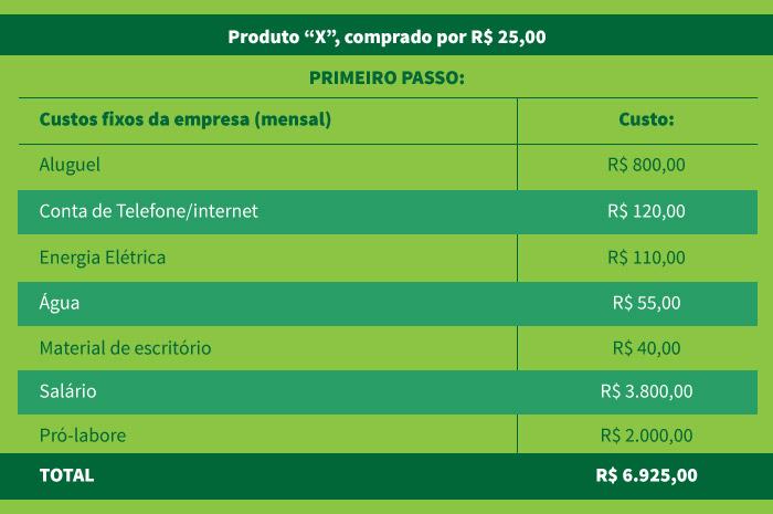 Como calcular o preço de venda de um produto