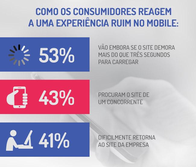 Como os consumidores reagem a uma experiência ruim no mobile?