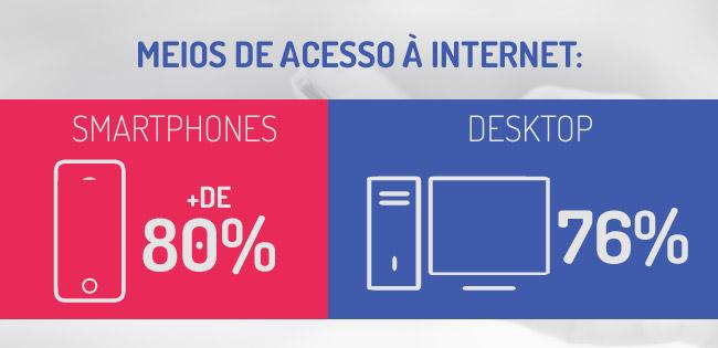 Dados de acesso à internet.
