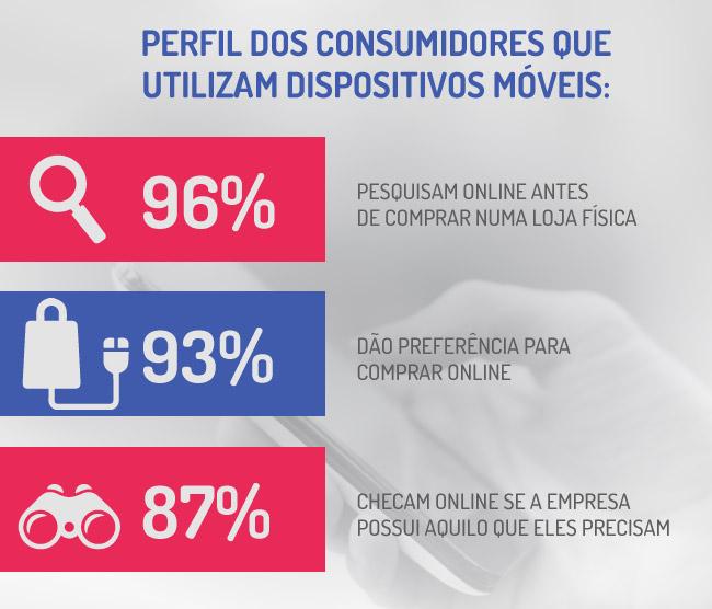 Perfil dos consumidores que utilizam dispositivos móveis