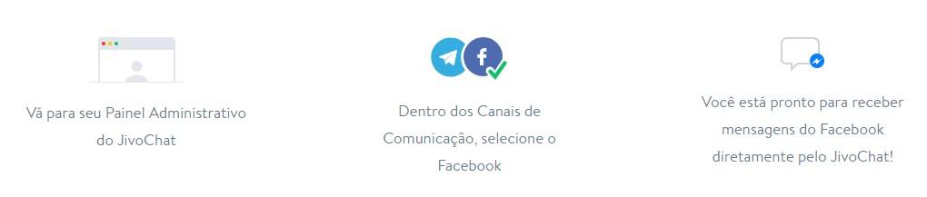 integração com facebook jivochat