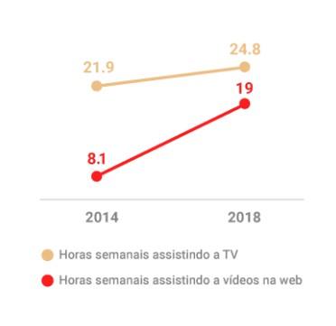 Consumo de vídeos no Brasil
