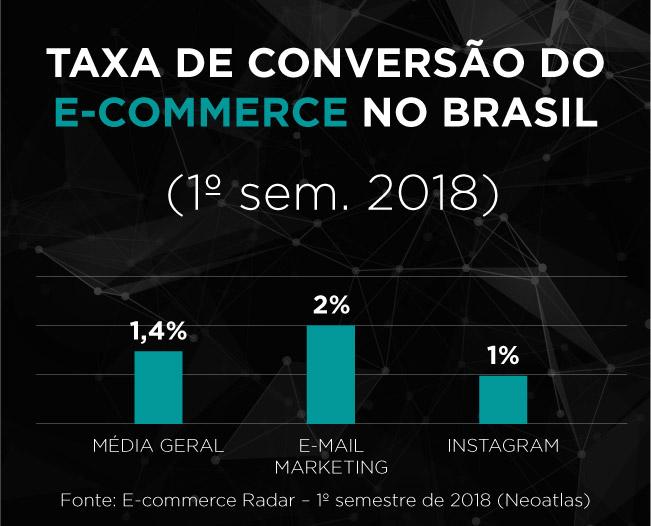 Taxa de conversão do E-commerce no Brasil (1º sem. 2018)