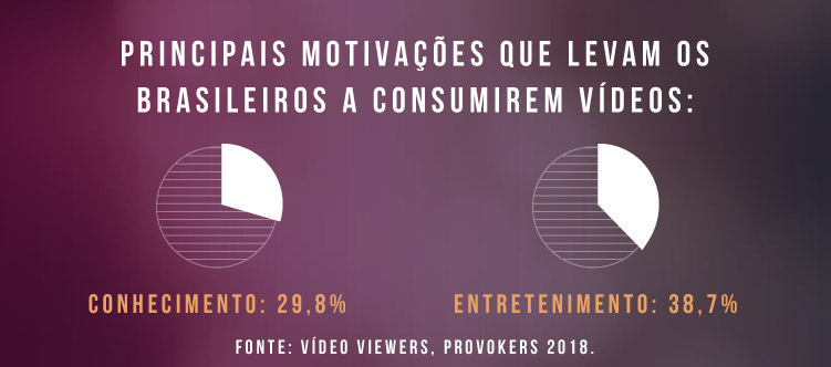 O que leva os brasileiros a consumirem vídeos