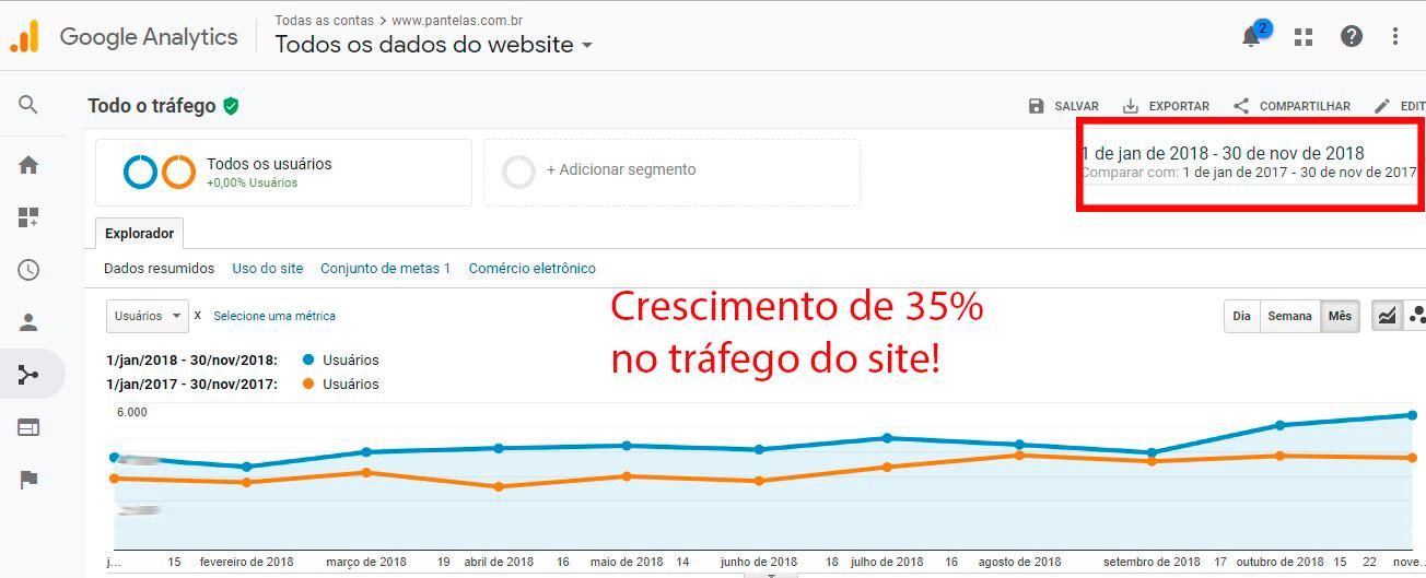 Otimização de sites (SEO): Pantelas