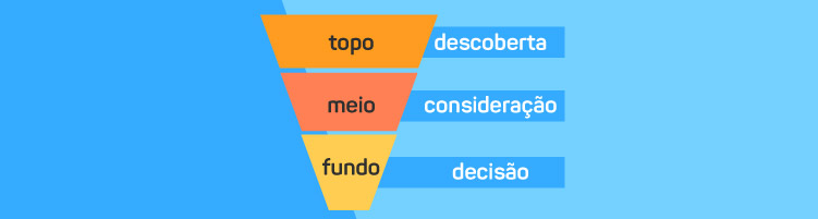 Etapas do Inbound Marketing