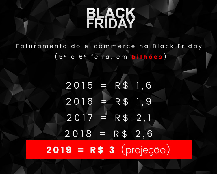 Faturamento do e-commerce na Black Friday