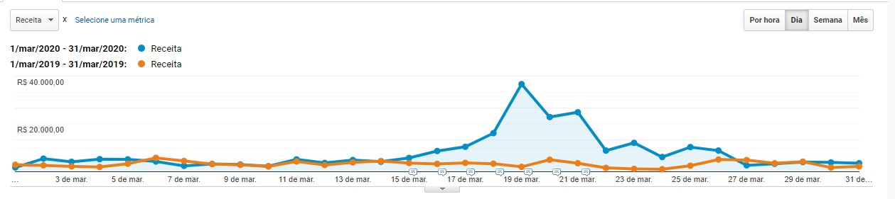 Google Analytics - Receita